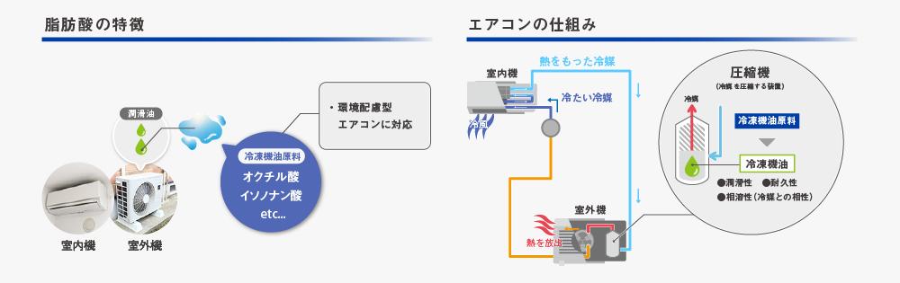 冷凍機油分野 | 研究開発 | KHネ...